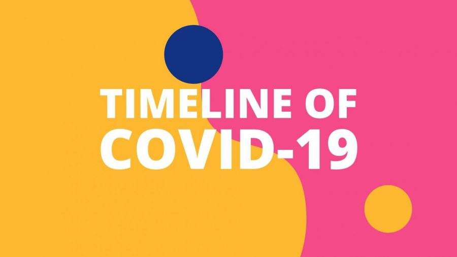 Timeline of COVID-19