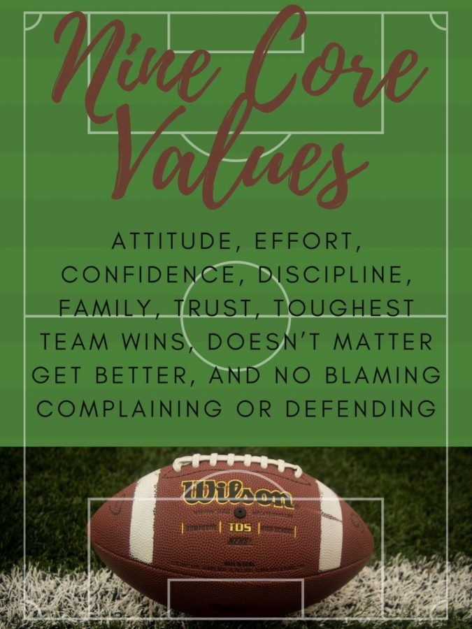 The+football+program+has+nine+core+values.